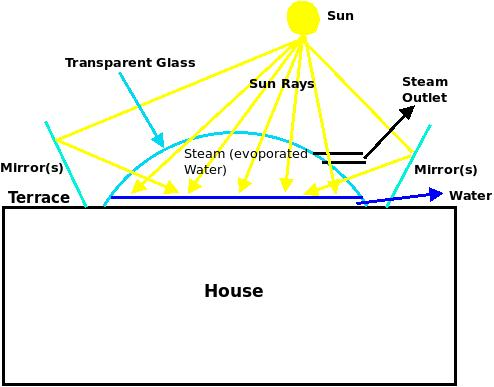 harnessing solar heat in to energy